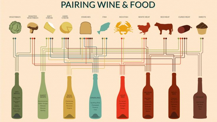Chart :Pairing wine and food http://lifehacker.com/5984696/pair-any-dish-to-a-perfect-wine-with-this-handy-chart