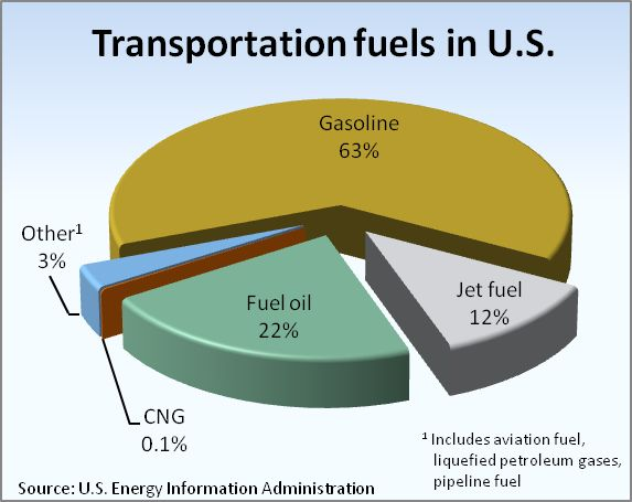 compressed Natural Gas vehicles - Google Search