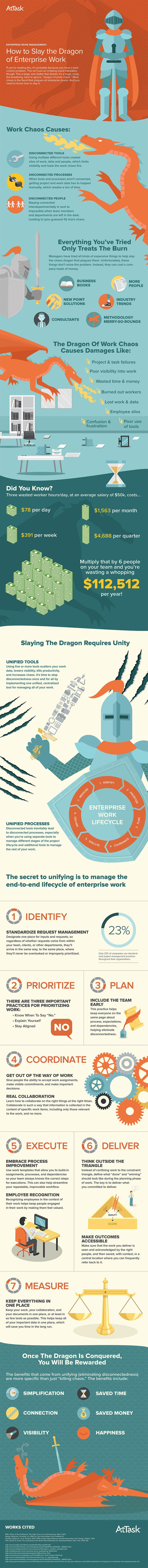 How to Slay the Dragon of Enterprise Work