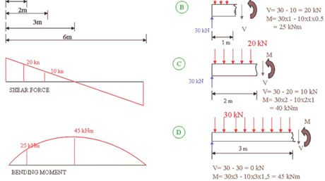 Bending moment is a category in the engineering meaning a subsitute for a force. Actually, the bending moment is not only in the engineering...