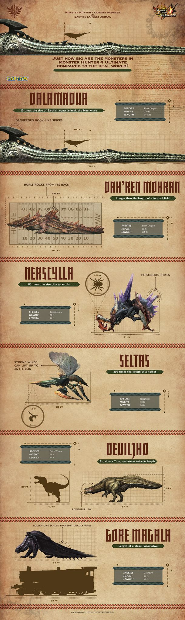 Get A Sense Of Monster Hunter Monster Scale With Collection Of Infographics - Monster Hunter 4 Ultimate - 3DS - www.GameInformer.com