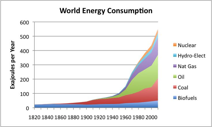 World Energy Consumption growth since 1820. Modern energy consumption is largely made up of fossil fuels.