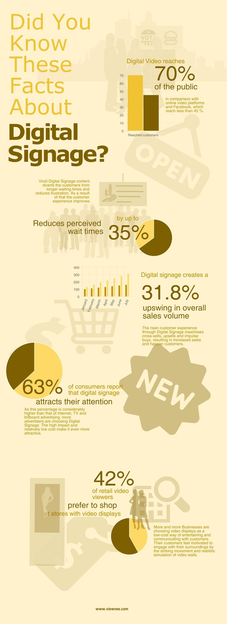 Did You Know These Facts About Digital Signage? (Infographics)#digitalsignage