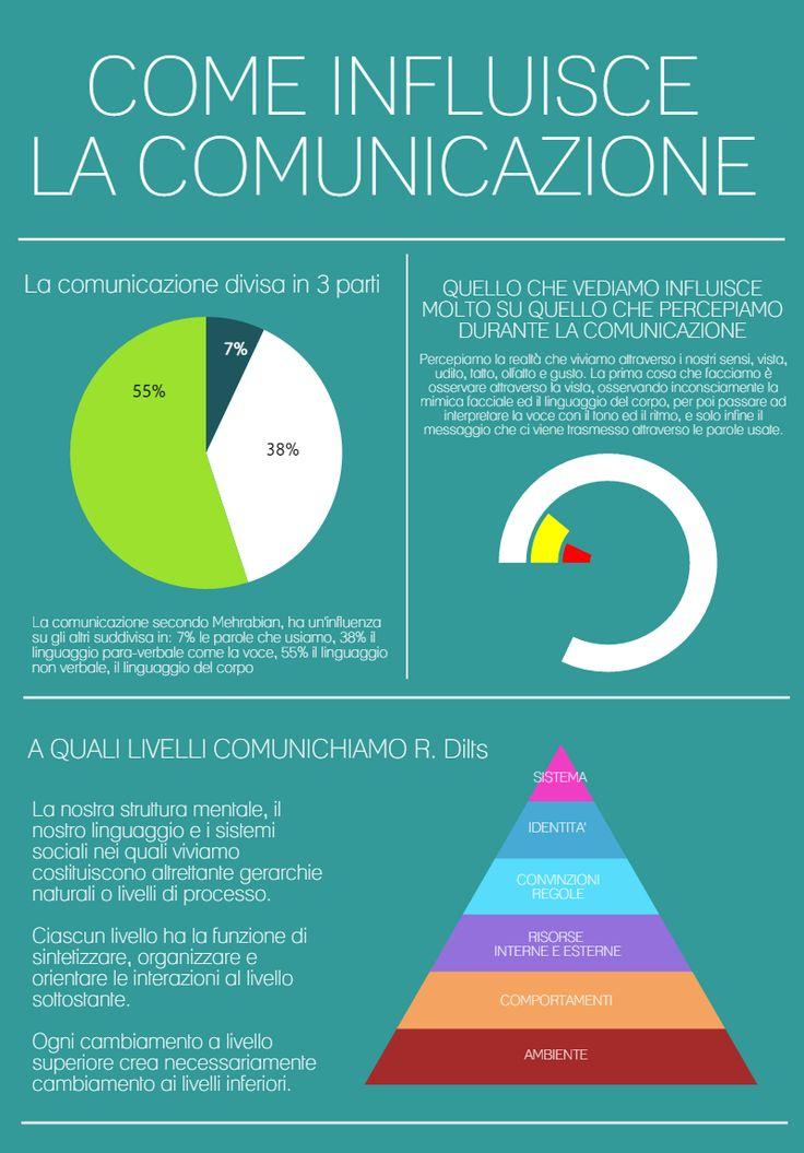 Come funziona, come la interpretiamo e come influisce la comunicazione