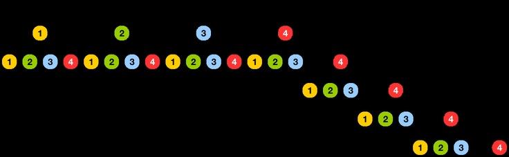 Grafik 1 zur Lösung der Teilaufgabe 2b - Stochastik I - Mathematik Abitur Bayern 2011 G8