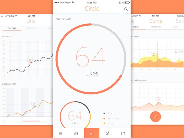 Three of the charts and graphs options that are available in Livo UI Kit.