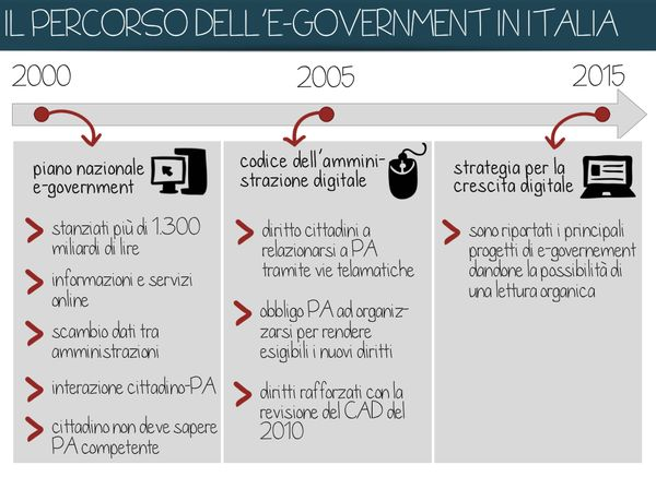 15 anni di #egovernment in Italia (by FormezPA = CC BY SA 4.0 IT) mappa temporale 2000-2015