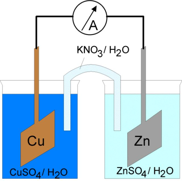 Learn how different types of electrochemical cells work. Diagrams and explanations of galvanic and electrolytic cells are provided.