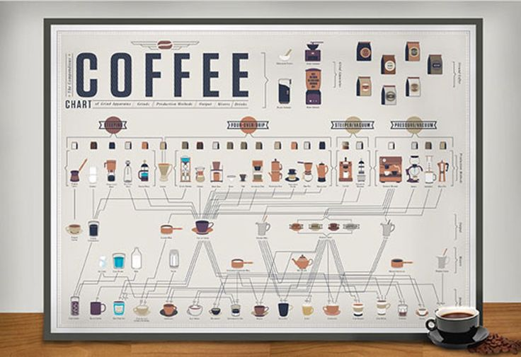 The Compendious Coffee Chart: The Newest Wall Chart from Pop Chart Lab!
