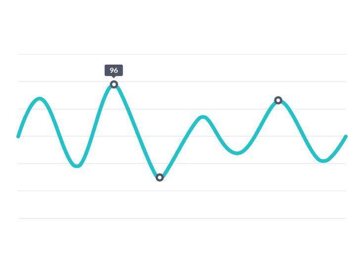Graph survey platform design ux interface | Motion graphics in user interface data visualization