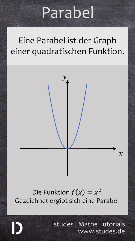 Die Parabel: Der Graph einer quadratischen Funktio…