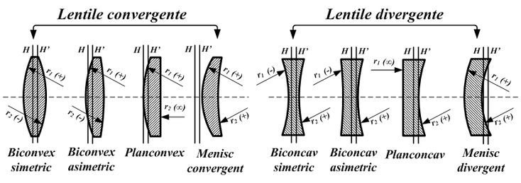 Imagini pentru optica refractia luminii