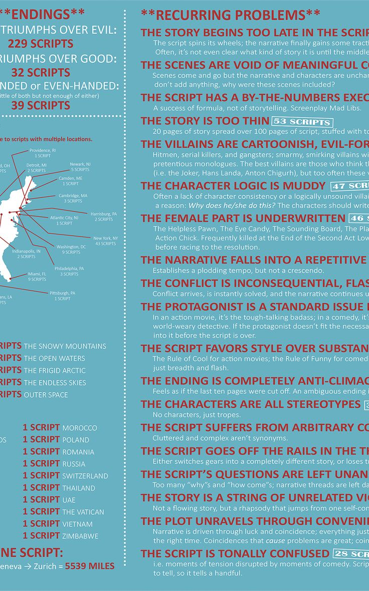 A professional scriptreader read 300 screenplays for five different studios, all the while tracking the many recurring problems. The infographic he made with the collected data offers a glimpse at where screenwriting goes wrong.