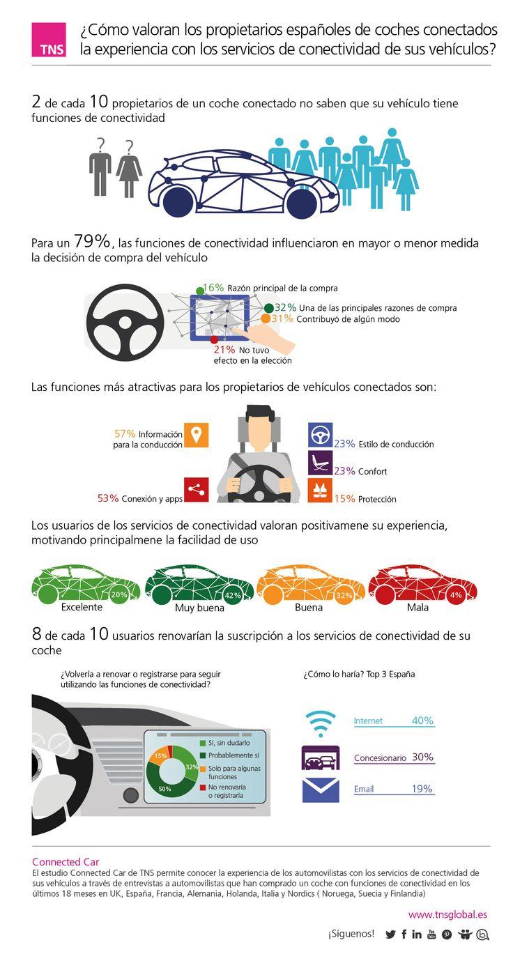 ¿Cómo valoran los propietarios españoles de coches conectados la experiencia con los servicios de conectividad de su vehículo?