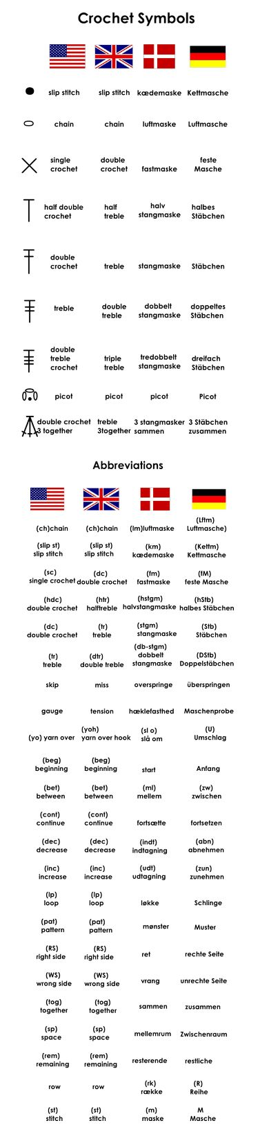 Crochet Chart Symbols & Written Pattern Terms in US English, UK English, Danish, and German | via By Number 19