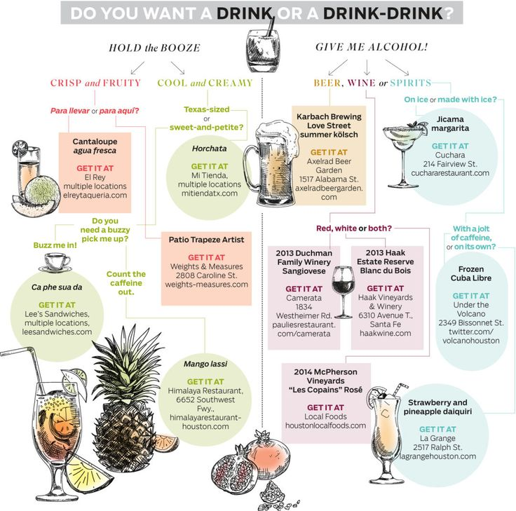 What Should You Be Drinking This Summer?