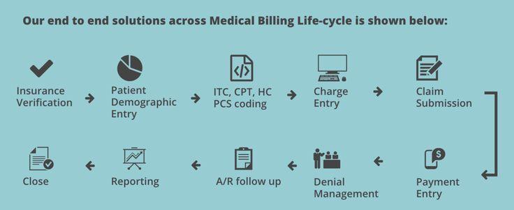 17 best ideas about medical billing on pinterest