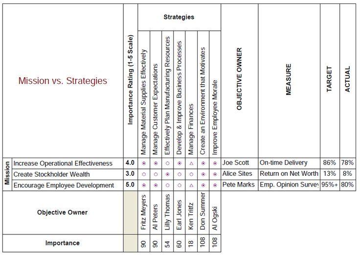 Hoshin Planning: Making the Strategic Plan Work