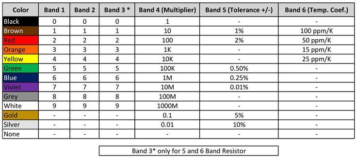 Resistor Color Code calculator Electronics Pinterest - resistor color code chart