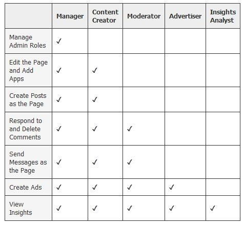 """Facebook Adds Five Levels Of Page Administrators"" [allfacebook.com] #allfacebook #facebook #pageAdmin"