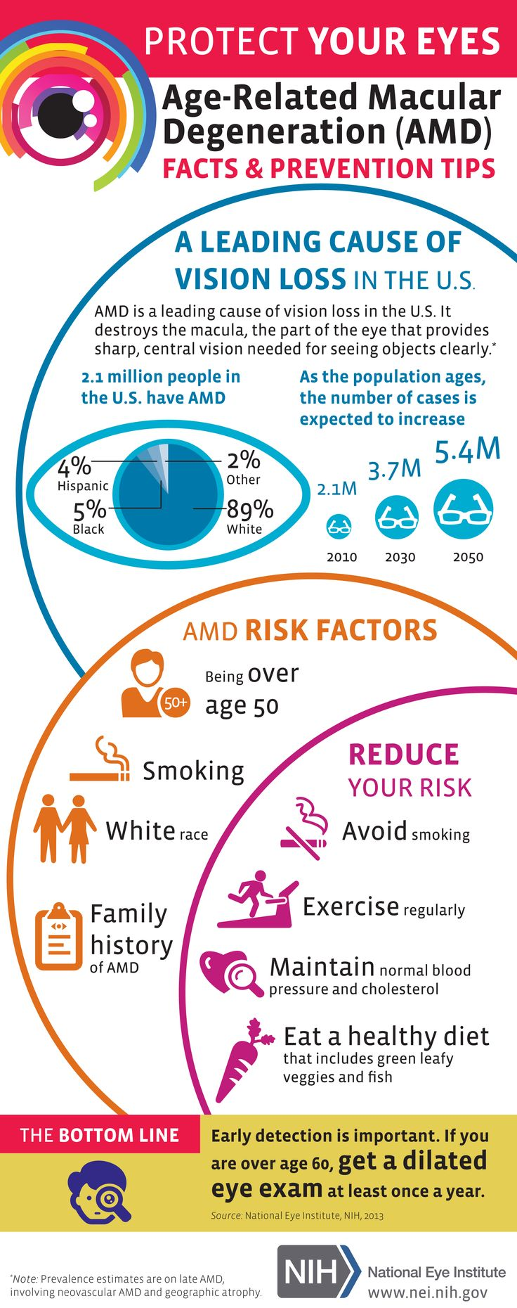 Age-Related Macular Degeneration (AMD): FACTS & PREVENTION TIPS