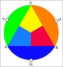 Teoria cromatică a culorilor | Revista Atelierul