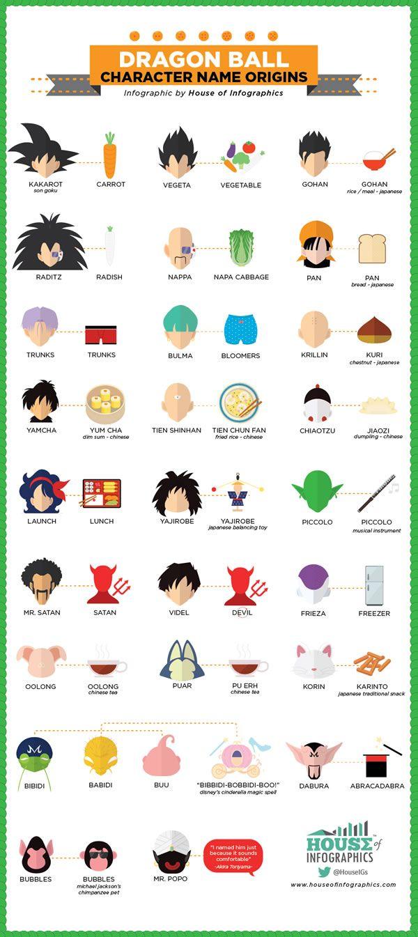 De Onde Vem Os Nomes Dos Personagens De Dragon Ball? - Não Intendo