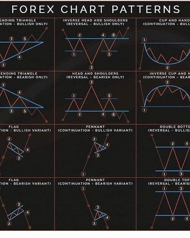 Awesome Image Important List To Have Whilst Trading Follow