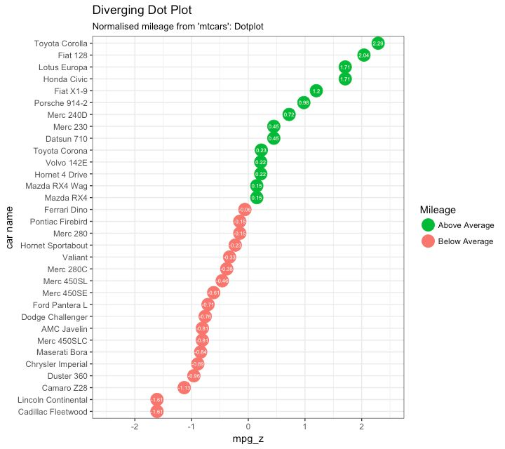 Diverging Dot Plot, in ggplot2 _1 Python  R in 2018 Pinterest