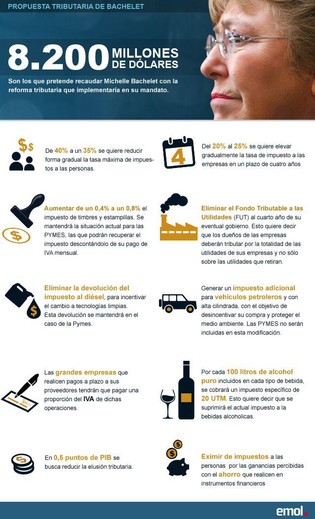 Infografía: Los 10 pilares de la reforma tributaria propuesta por Michelle Bachelet