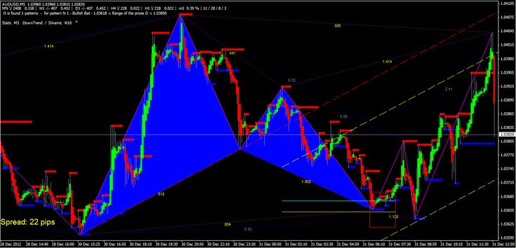Search Butterfly Pattern Metatrader 4 Forex Indicator With Images