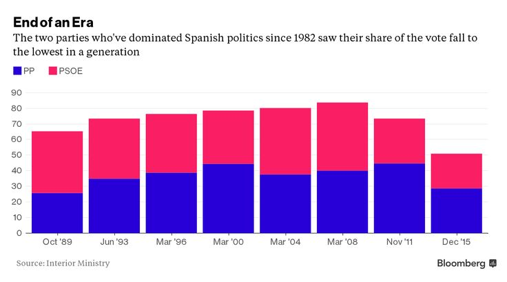 A Force Awakens in Spain With Podemos's Shock Election Surge.(December 21st 2015)