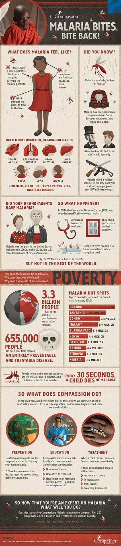 Malaria Bites! Bite Back. Check out this info-graphic from Compassion International and educate yourself about this life threatening disease. #DefeatMalaria #WorldMalariaDay #Uganda