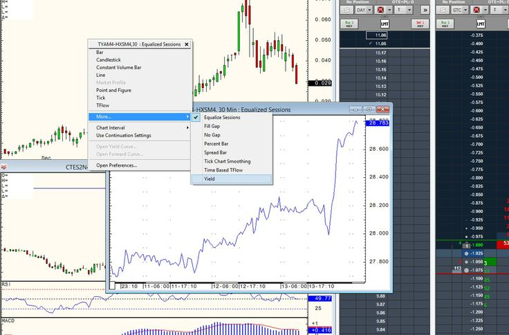 Yield spread display in CQG