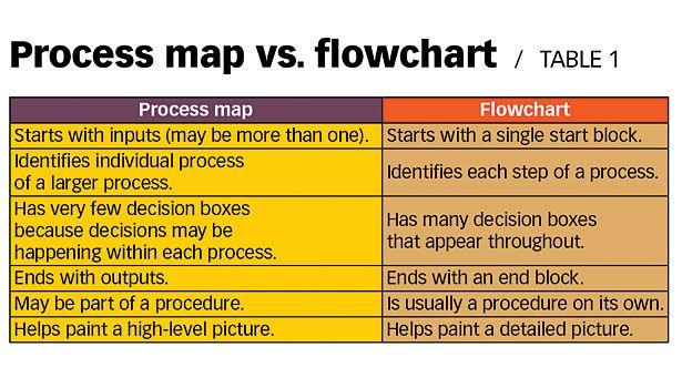 process map flowchart