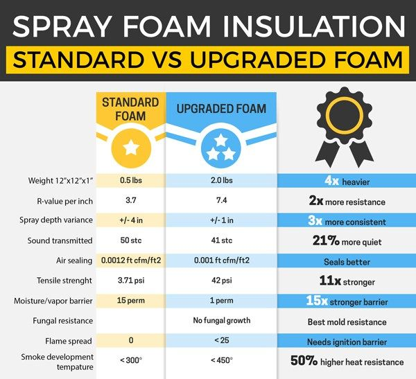Infographic Comparing Spray Foam Insulation Open Cell Vs