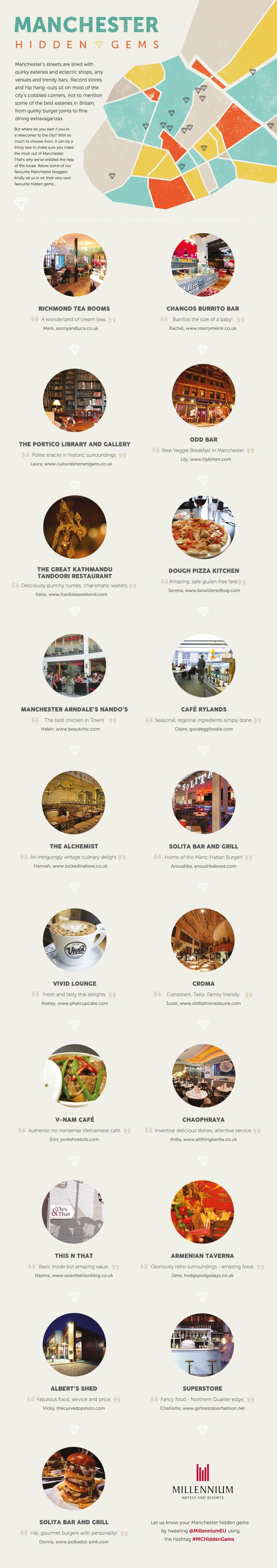 Things to do in Manchester ALSO MASSIVE CREDS TO MY COUSINS FIANCEE BECAUSE HIS AWSOME BURRITO PLACE IS ON THERE AND YES ROGER, I AM MEGA PROUD!!!!!!!!!