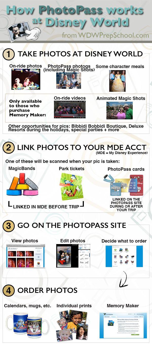 How PhotoPass works at Disney World + details on Memory Maker