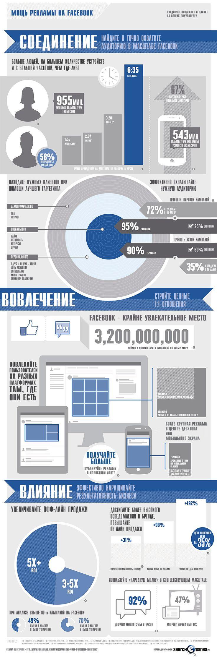 Инфографика: Мощь рекламы на Facebook - SearchEngines.ru