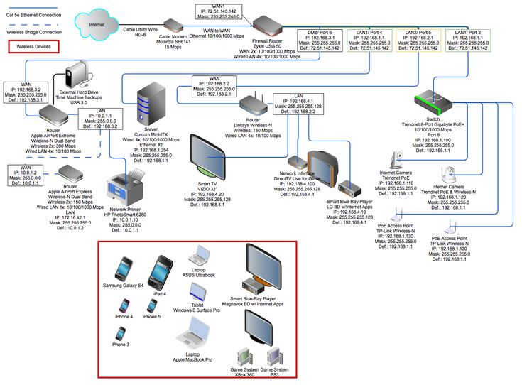 IP Address Assignments and DHCP Setup for Complex Home Network - Network Switch - Networking...