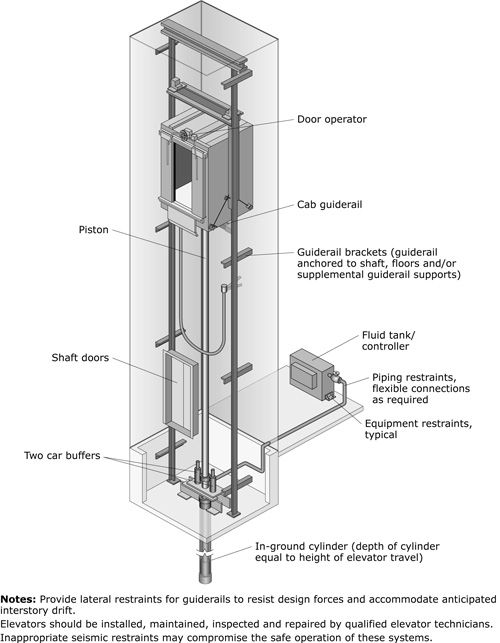hydraulic lift architecture pinterest elevator. Black Bedroom Furniture Sets. Home Design Ideas