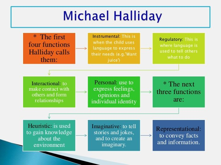Hallidays 7 functions of language