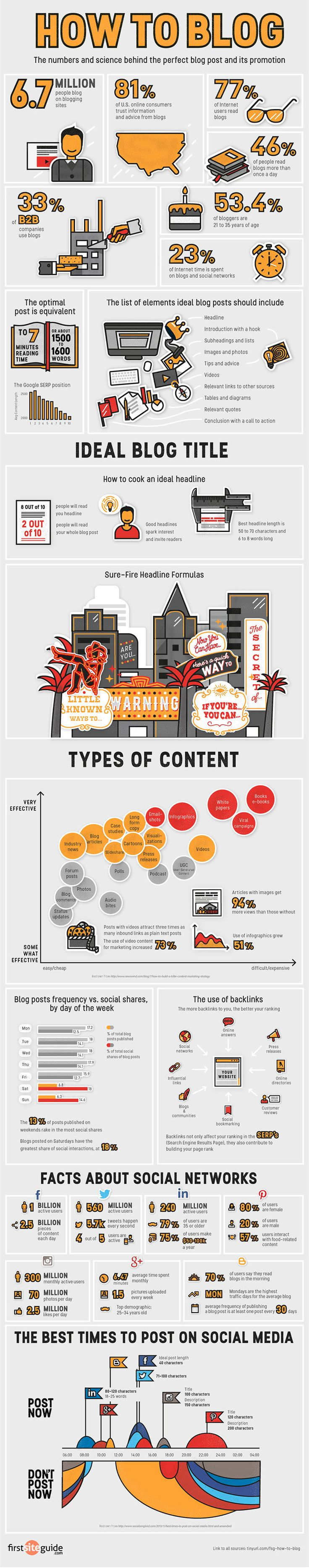 How to Blog - Infographics - Website Magazine