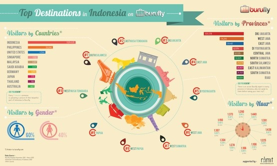 Top 10 Destinations in Indonesia after Bali
