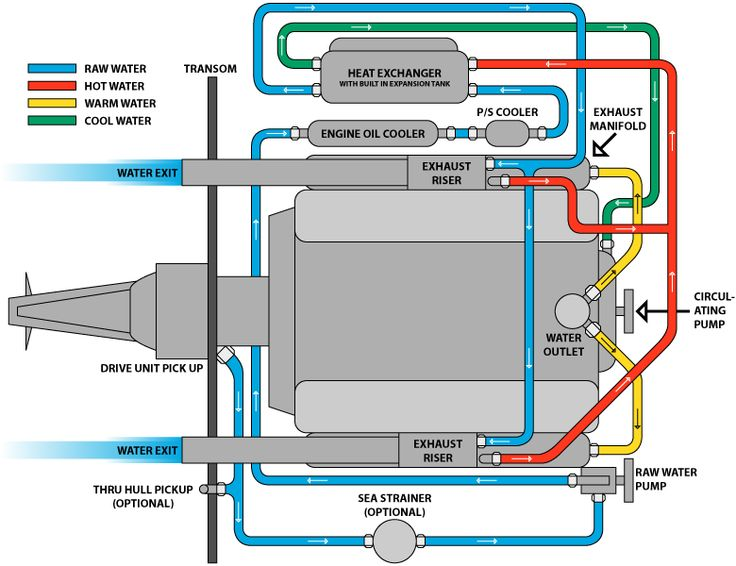 Marine Closed Cooling Systems Wood Boat Building Cooling System
