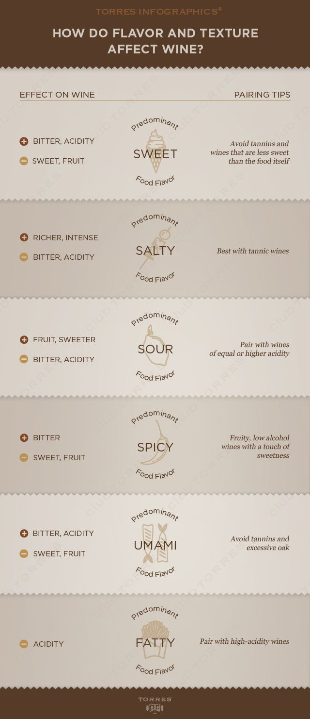 How do flavour and texture affect #wine?