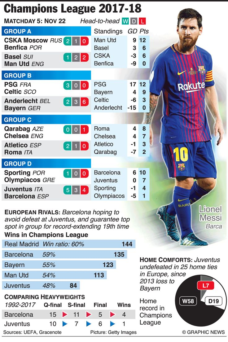 SOCCER: Champions League Day 5, Wednesday Nov 22 infographic #soccerinfographic