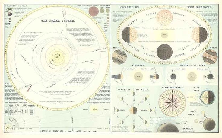 free solar system chart - photo #38