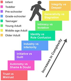 eight stages of development Erikson says that personality continues to develop over the entire life cycle   erikson formulated eight major stages of development with each stage posing a.