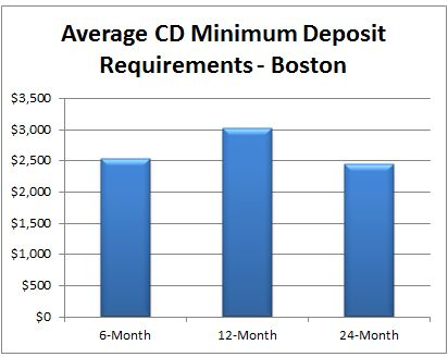 """Did you know that there is a bank in Boston that only requires $1 to open a 12-month CD account? This is good news for local depositors whose only reason for not opening a CD is a high deposit requirement.""  Read more: Boston CD Accounts: Average Minimum Balance Requirements  Follow us: @GoBankingRates on Twitter 